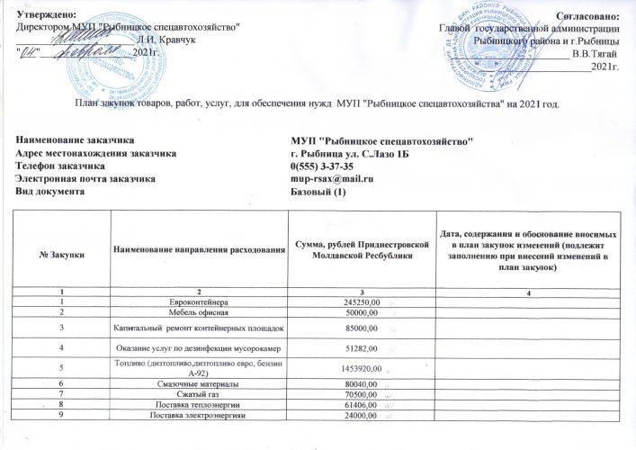 План закупок товаров, работ, услуг для обеспечения нужд МУП «Рыбницкое спецавтохозяйство» на 2021 год